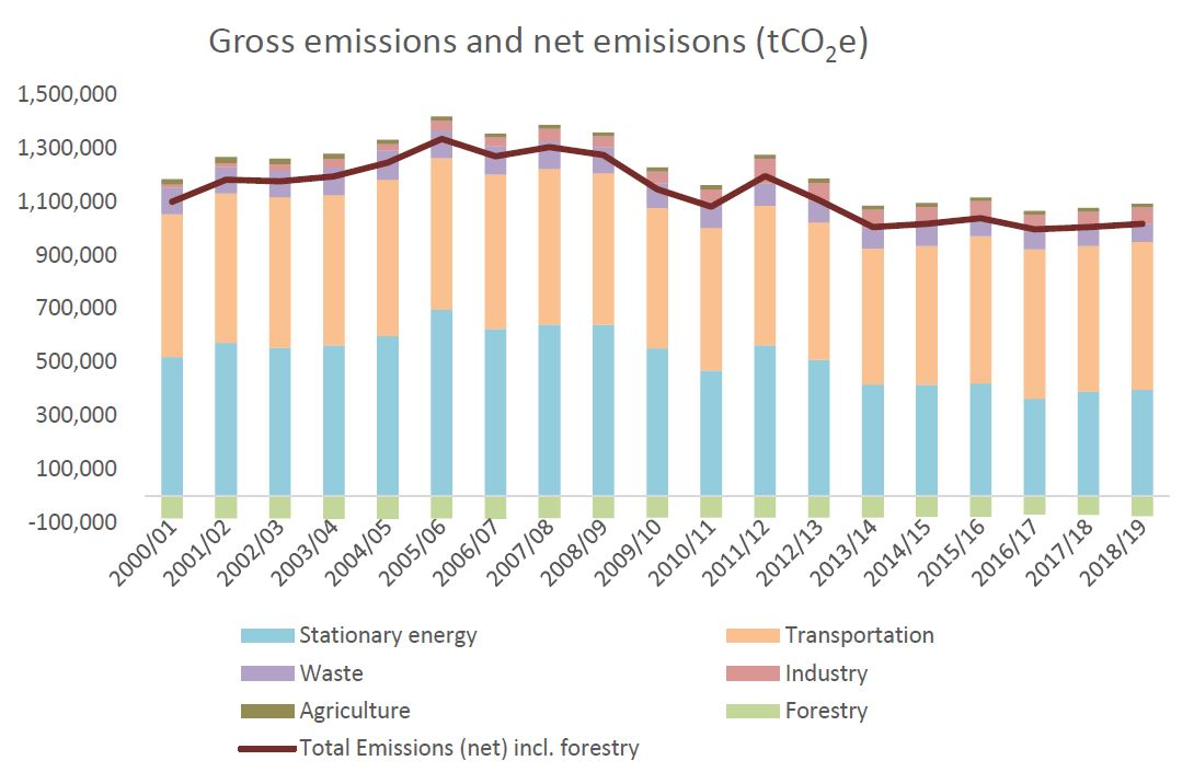 Wellington City emissions data trending down from 2000 to 2019