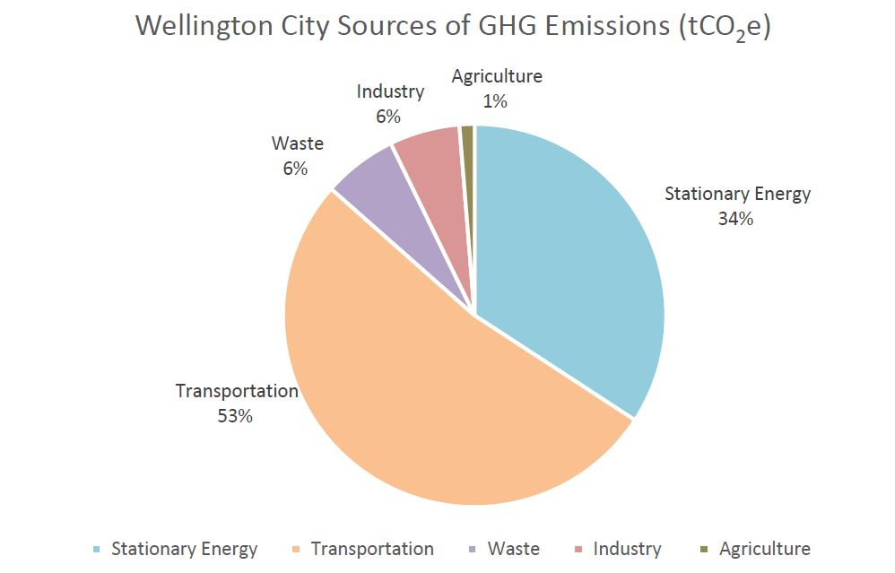 A doughnut chart of Wellington City Emissions from 2000  to 2019