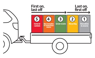 Cartoon image of a trailer showing the first thing you put on your trailer is the last thing to come off, asking people to load their trailers according to the layout of the landfill.