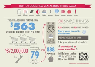 Infographic with statistics about food waste in New Zealand